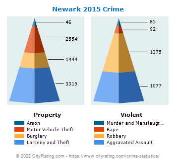 newark nj crime Newark is the most populous city in the us state of new jersey and the seat of  essex county  its location at the mouth of the passaic river (where it flows into  newark bay) has made the city's waterfront an integral part of the port of new.