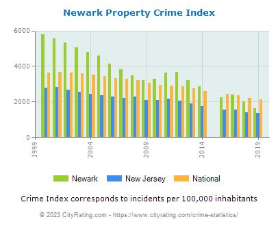 Newark Crime Statistics New Jersey Nj Cityrating Com