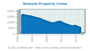 newark nj crime Command staff to see what each one  247 16th avenue newark, nj 07103 (973) 733-6060 5th precinct  crime reports pay parking tickets faq's contact us.