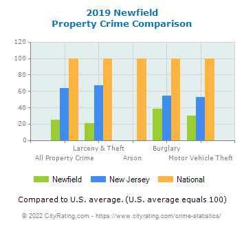 Newfield Property Crime vs. State and National Comparison