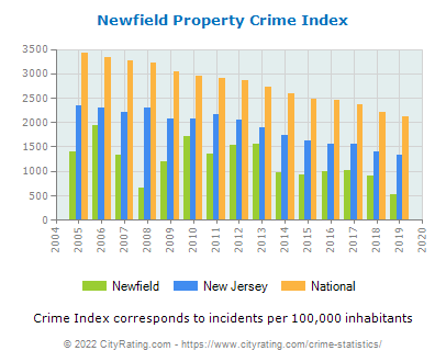 Newfield Property Crime vs. State and National Per Capita