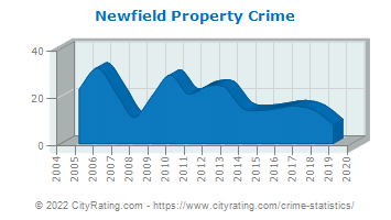 Newfield Property Crime
