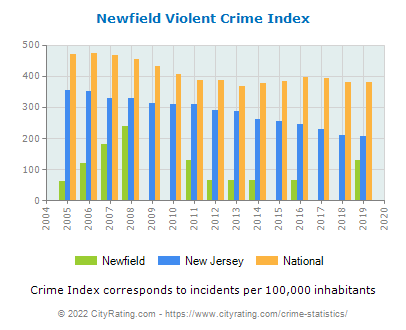 Newfield Violent Crime vs. State and National Per Capita