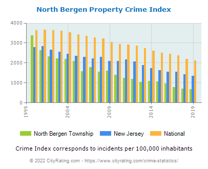 North Bergen Township Propertynorth bergen township