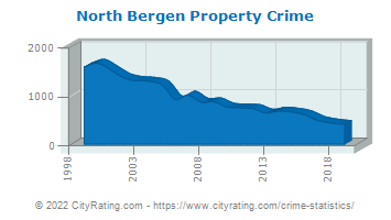 North Bergen Township Property Crime