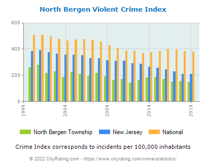 North Bergen Township Violent Crime vs. State and National Per Capita