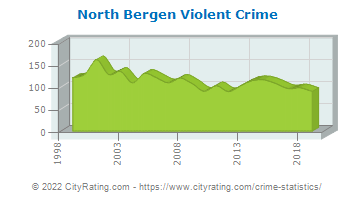 North Bergen Township Violent Crime