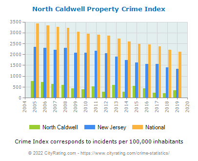 North Caldwell Property Crime vs. State and National Per Capita