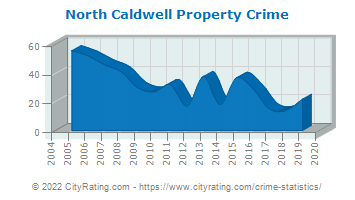North Caldwell Property Crime