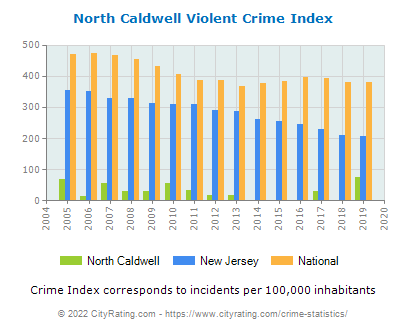 North Caldwell Violent Crime vs. State and National Per Capita