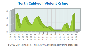North Caldwell Violent Crime