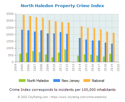 North Haledon Property Crime vs. State and National Per Capita