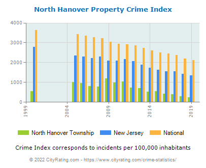 North Hanover Township Property Crime vs. State and National Per Capita