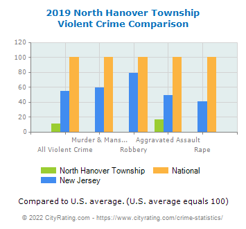 North Hanover Township Violent Crime vs. State and National Comparison