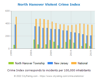 North Hanover Township Violent Crime vs. State and National Per Capita