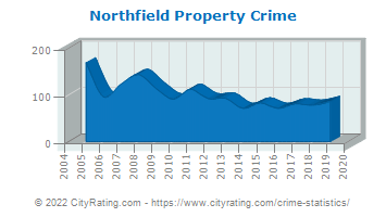 Northfield Property Crime