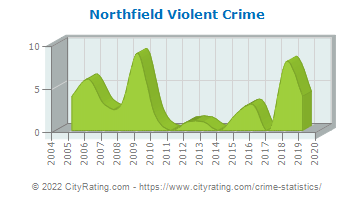 Northfield Violent Crime