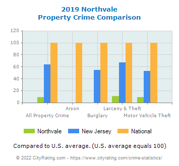 Northvale Property Crime vs. State and National Comparison