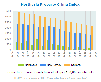 Northvale Property Crime vs. State and National Per Capita
