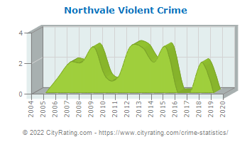 Northvale Violent Crime