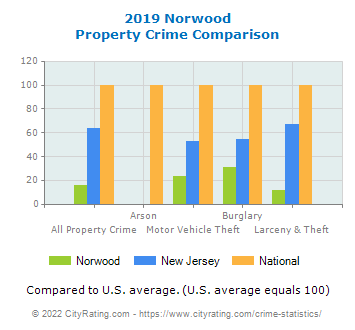 Norwood Property Crime vs. State and National Comparison