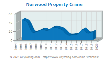 Norwood Property Crime