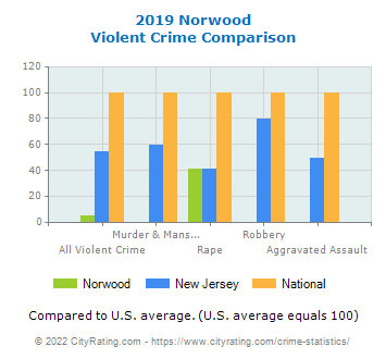 Norwood Violent Crime vs. State and National Comparison