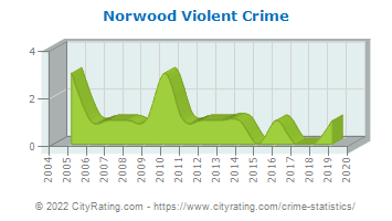 Norwood Violent Crime