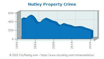 Nutley Township Property Crime