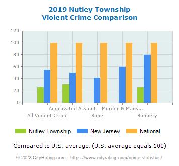 Nutley Township Violent Crime vs. State and National Comparison