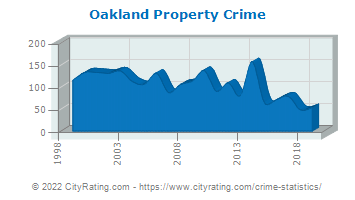 Oakland Property Crime