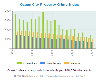 Ocean City Property Crime vs. State and National Per Capita
