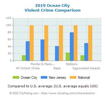 Ocean City Violent Crime vs. State and National Comparison