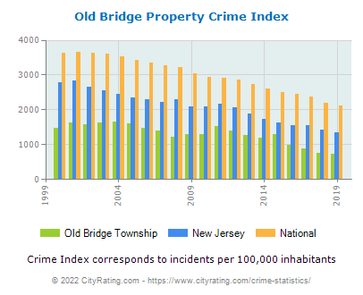 Old Bridge Township Crime Statistics: New Jersey (NJ) - CityRating.old bridge township