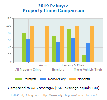 Palmyra Property Crime vs. State and National Comparison
