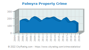 Palmyra Property Crime