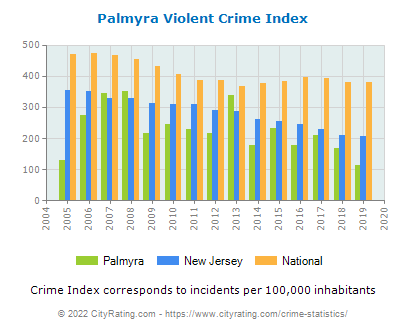 Palmyra Violent Crime vs. State and National Per Capita