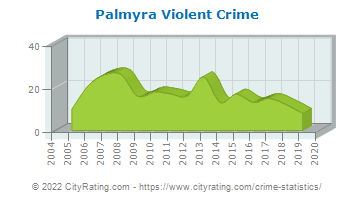 Palmyra Violent Crime
