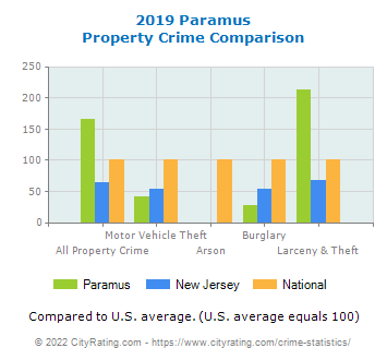 Paramus Property Crime vs. State and National Comparison