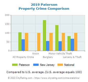 Paterson Property Crime vs. State and National Comparison