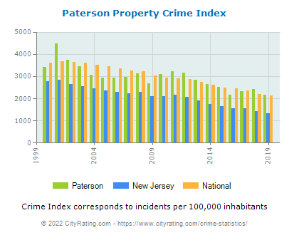 Paterson Property Crime vs. State and National Per Capita