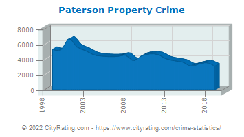 Paterson Property Crime