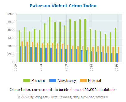 Paterson Violent Crime vs. State and National Per Capita