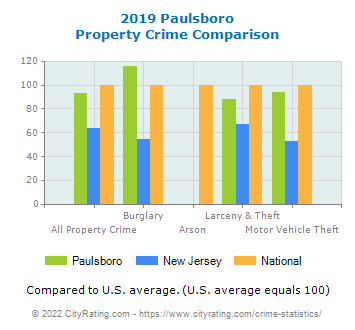 Paulsboro Property Crime vs. State and National Comparison