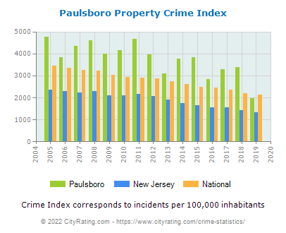 Paulsboro Property Crime vs. State and National Per Capita