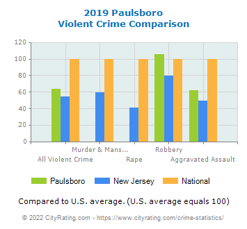 Paulsboro Violent Crime vs. State and National Comparison