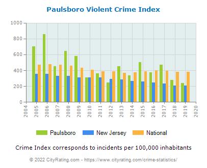 Paulsboro Violent Crime vs. State and National Per Capita
