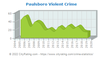 Paulsboro Violent Crime