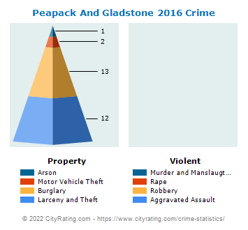 Peapack And Gladstone Crime 2016