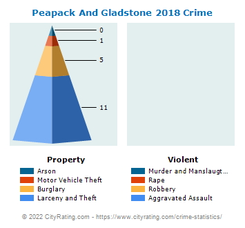 Peapack And Gladstone Crime 2018